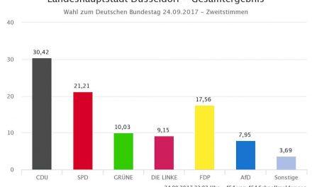 Düsseldorf hat gewählt