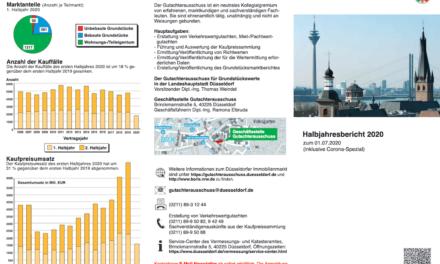 Umsatzeinbruch von 31 Prozent auf Düsseldorfer Immobilienmarkt