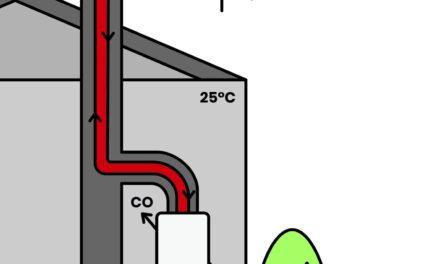 Vergiftungsgefahr durch Kohlenmonoxid (CO) an heißen Sommertagen