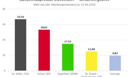 Stichwahl zwischen Geisel und Keller um das Amt des Oberbürgermeister