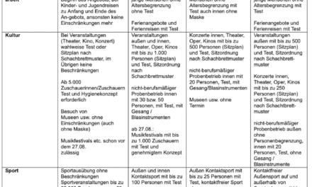 Nordrhein-Westfalen passt Coronaschutzverordnung an: In Regionen mit Inzidenzen von 10 oder weniger werden bestehende Maßnahmen auf das Notwendigste reduziert